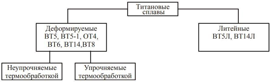 Таблица классификации государственных стандартов